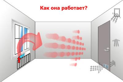 proveryaem-ventilyaciyu-v-kvartire